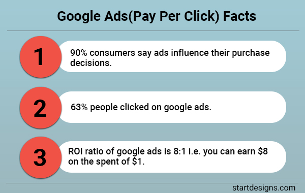 Google Ads(Pay Per Click) Facts