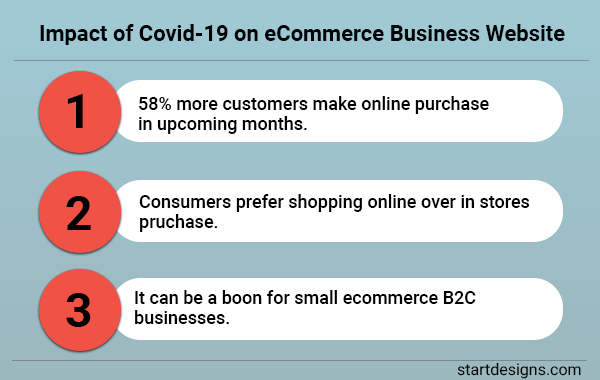 Impact of Covid-19 on eCommerce Business Website