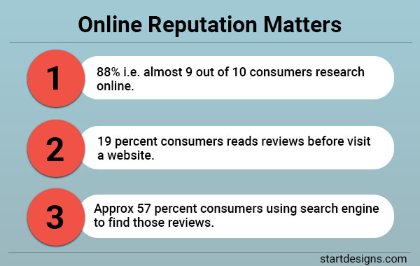 Online Reputation Matters